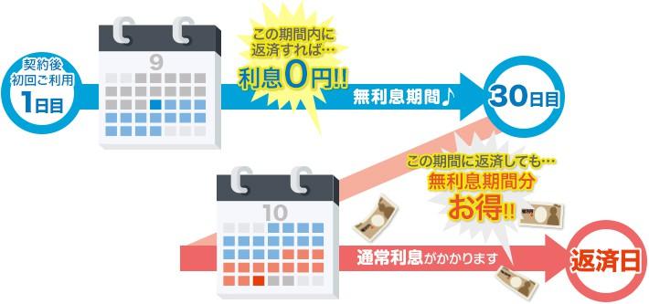 無利息期間内に返済すれば0円!!通常利息がかかる期間に返済しても無利息期間分お得!!