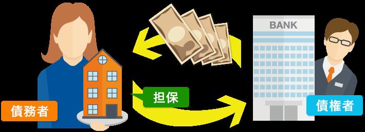 担保とは簡単に言うと、お金を借りた側が返済が出来ない場合、貸した側の損害を補うために借りた側が物品などを保証として差し出す、というものです。