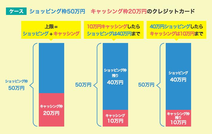 ショッピング枠50万円 キャッシング枠20万円のクレジットカード