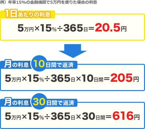 例)年率15%の金融機関で5万円を借りた場合の利息