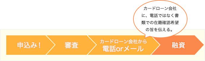 お申し込み!→審査→カードローン会社から電話orメール→融資