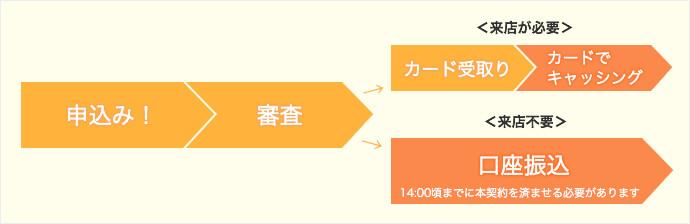 ①お申し込み!→審査→カード受け取り→カードでキャッシング ②お申し込み!→審査→口座振込