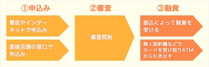 1)申し込み 2)審査 3)融資
